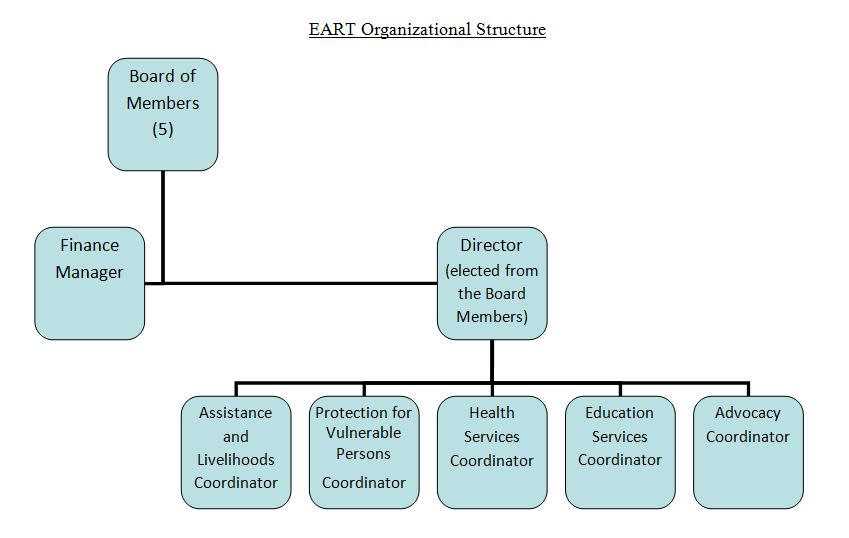 EART Org Structure